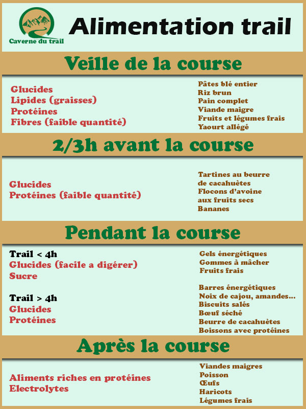 alimentation trail exemples